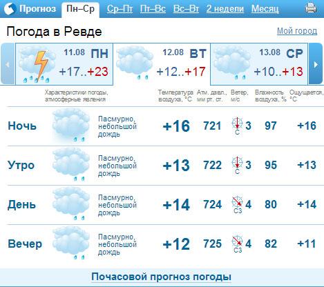 Нажмите, чтобы посмотреть прогноз погоды в Ревде на ближайшие две недели.