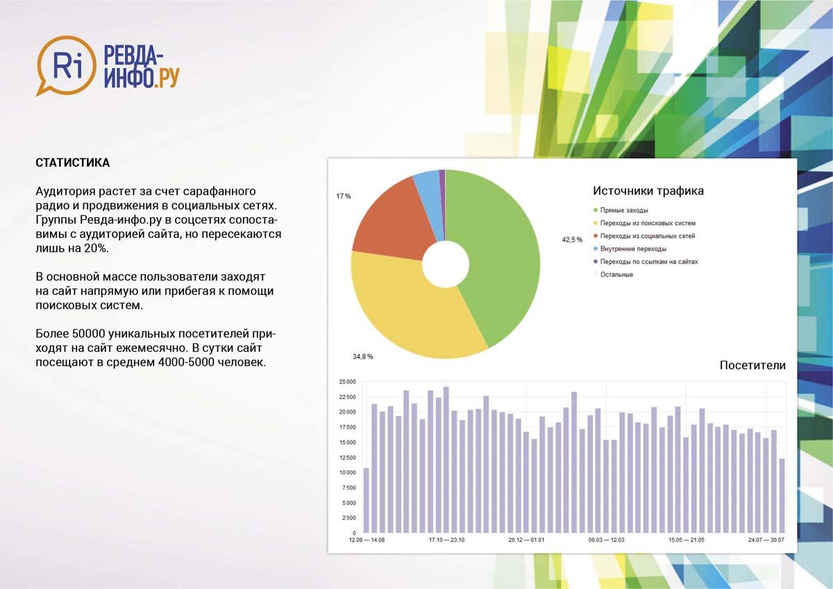 Как подать рекламу на сайт первоуральска интернет реклама статистика в рунете р
