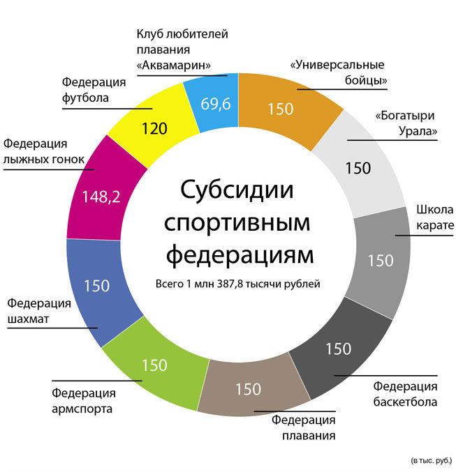 diagramma_sport