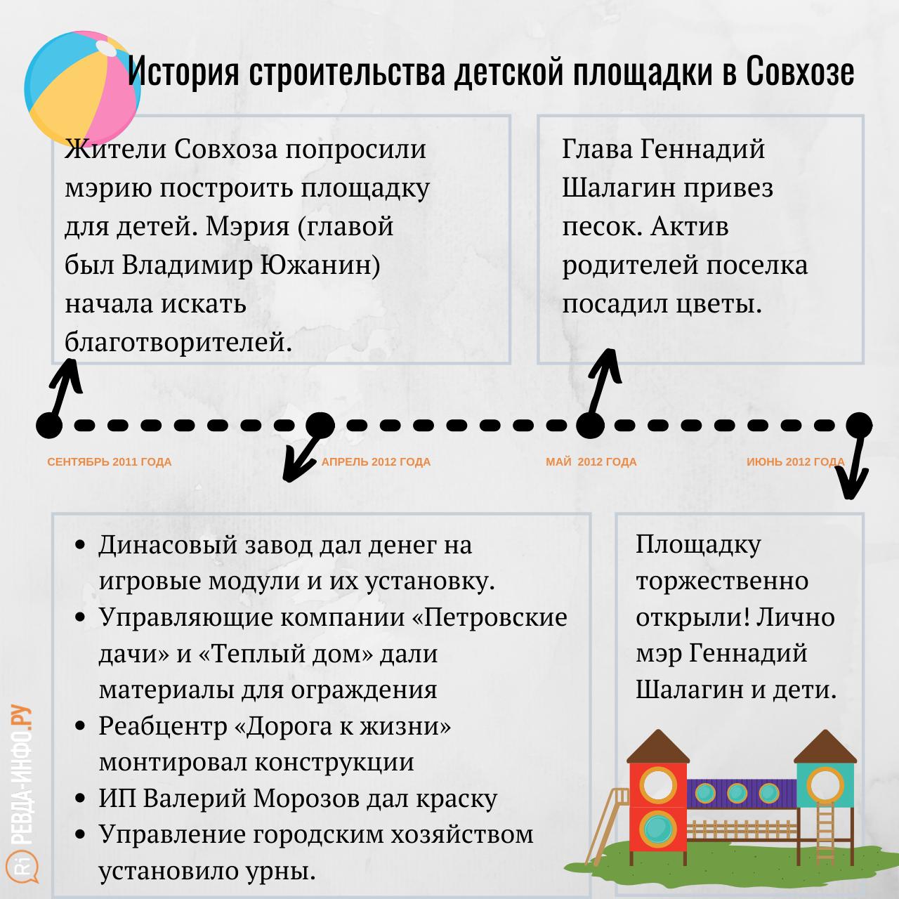 Istoriya-detskoj-ploshhadki-v-Sovhoze