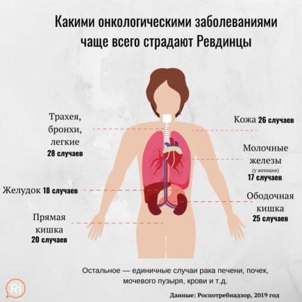 Onkologiya