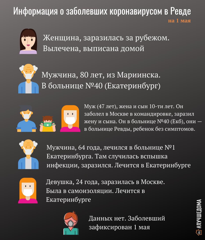 Informatsiya-o-zabolevshih-koronavirusom-v-Revde